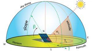 azimut solar