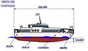 eslora barco