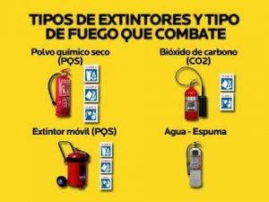 tipo extintores